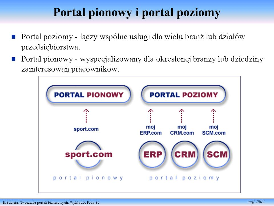 Portal pionowy i portal poziomy