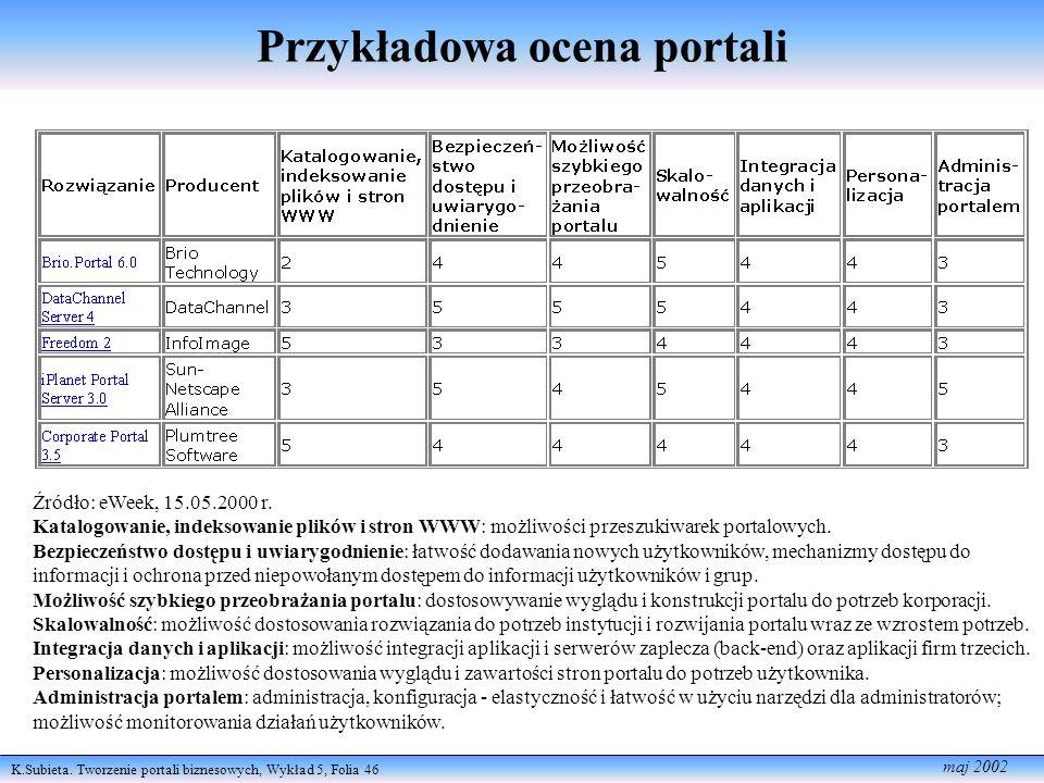 Przykładowa ocena portali