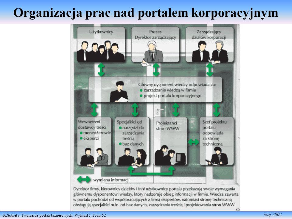 Organizacja prac nad portalem korporacyjnym