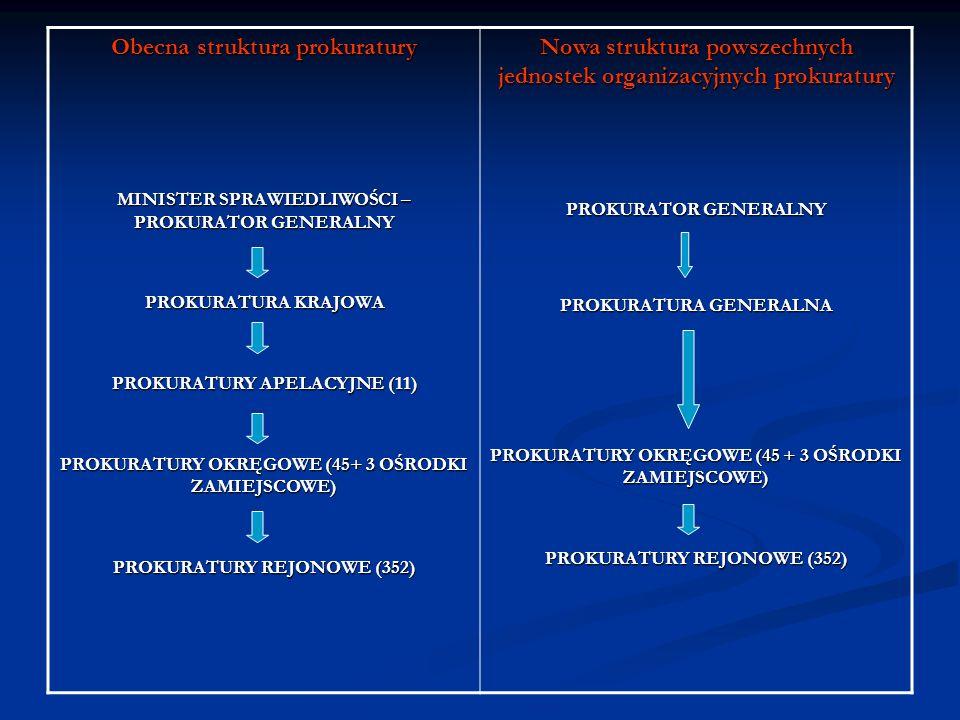Obecna struktura prokuratury