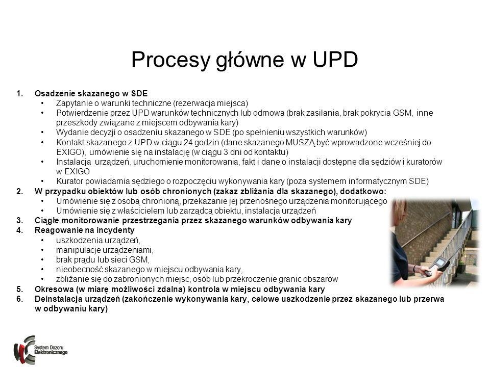 Procesy główne w UPD Osadzenie skazanego w SDE