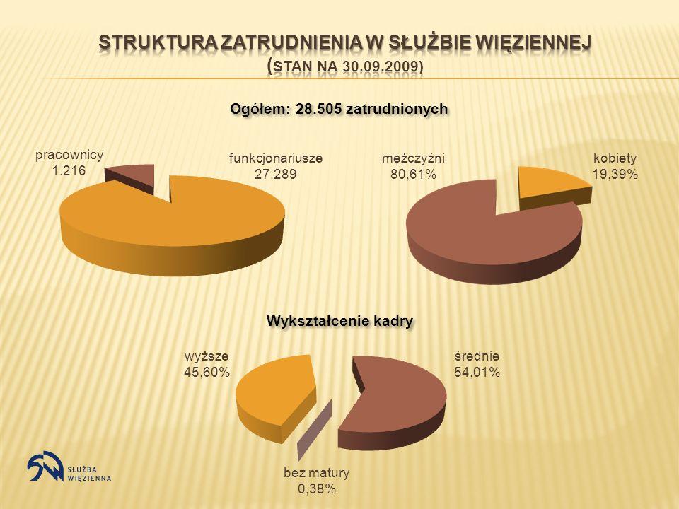Struktura Zatrudnienia w Służbie Więziennej (stan na 30.09.2009)