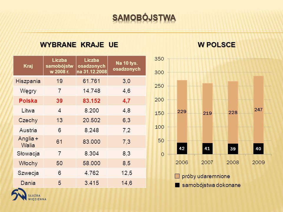 Samobójstwa WYBRANE KRAJE UE W POLSCE Hiszpania 19 61.761 3,0 Węgry 7