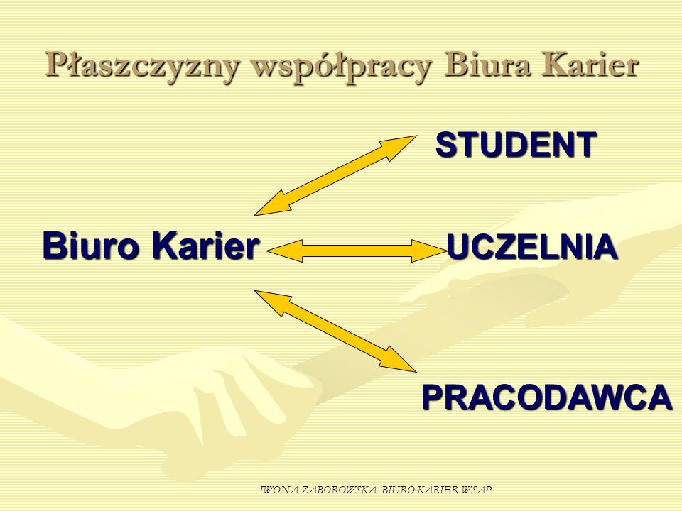 Płaszczyzny współpracy Biura Karier