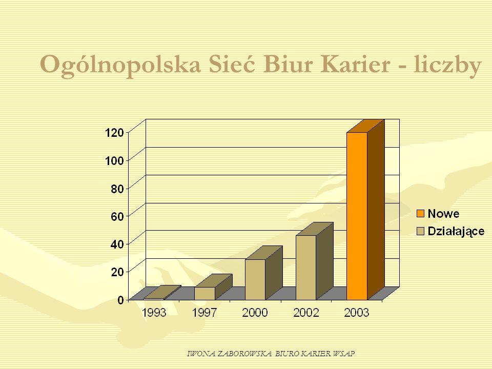 Ogólnopolska Sieć Biur Karier - liczby