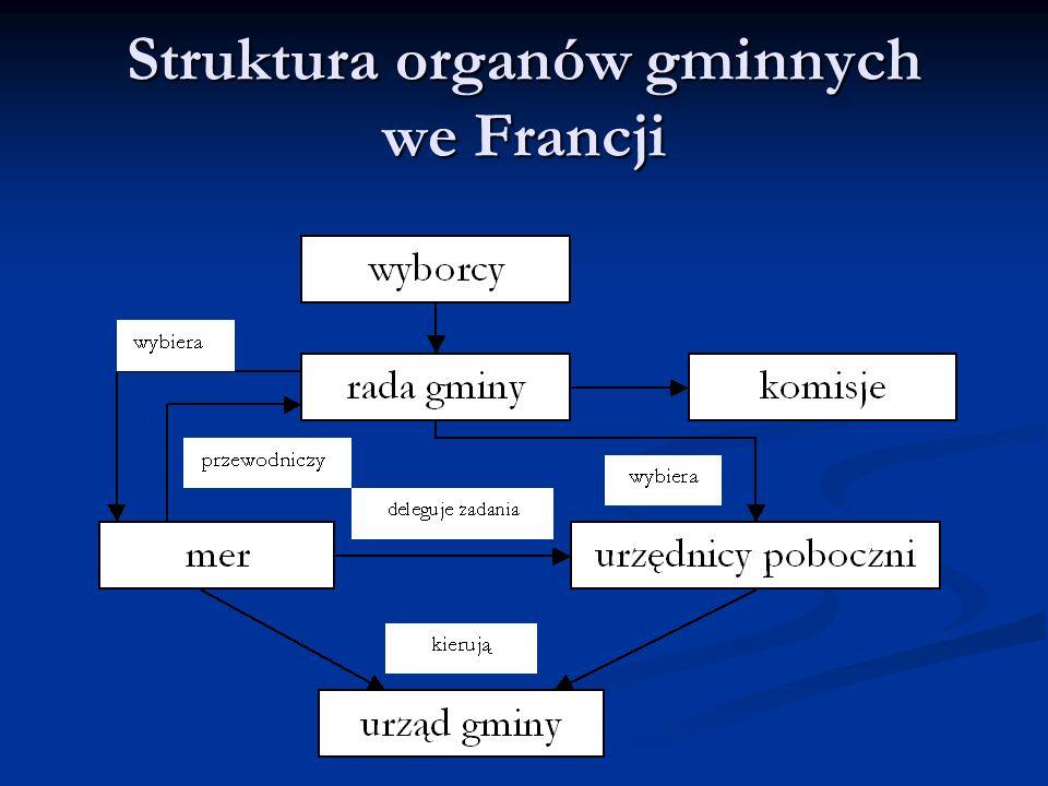 Struktura organów gminnych we Francji