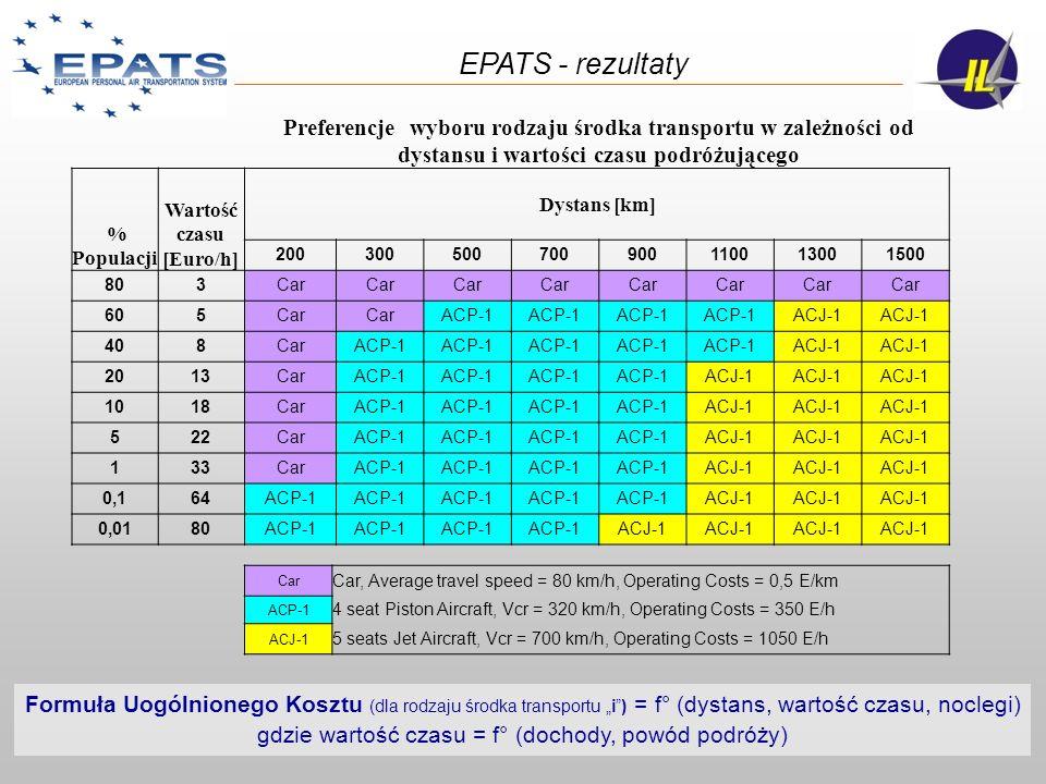 EPATS - rezultaty Preferencje wyboru rodzaju środka transportu w zależności od. dystansu i wartości czasu podróżującego.