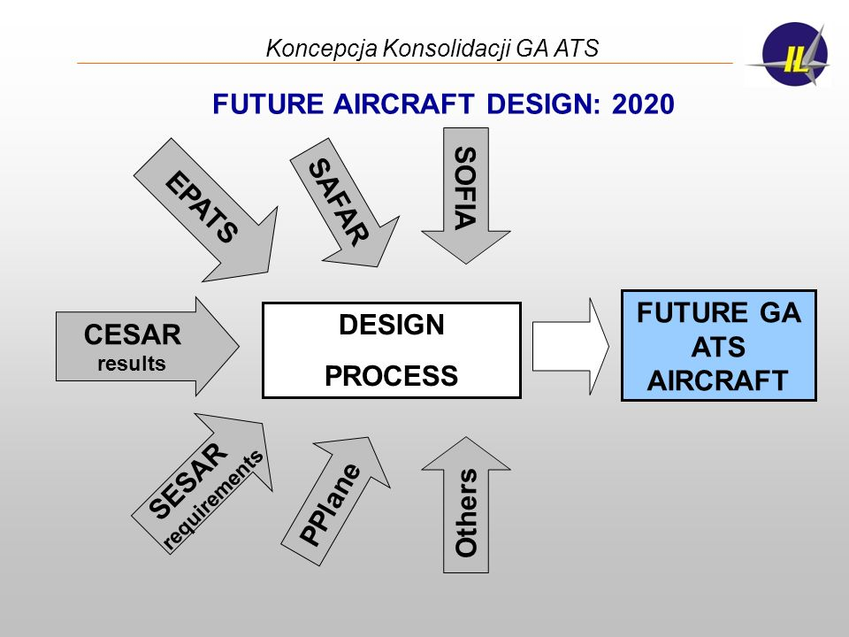 FUTURE AIRCRAFT DESIGN: 2020