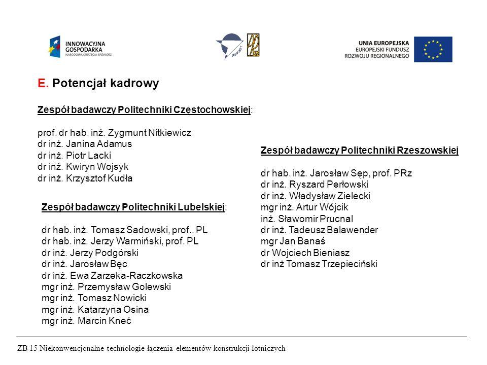 E. Potencjał kadrowy Zespół badawczy Politechniki Częstochowskiej: