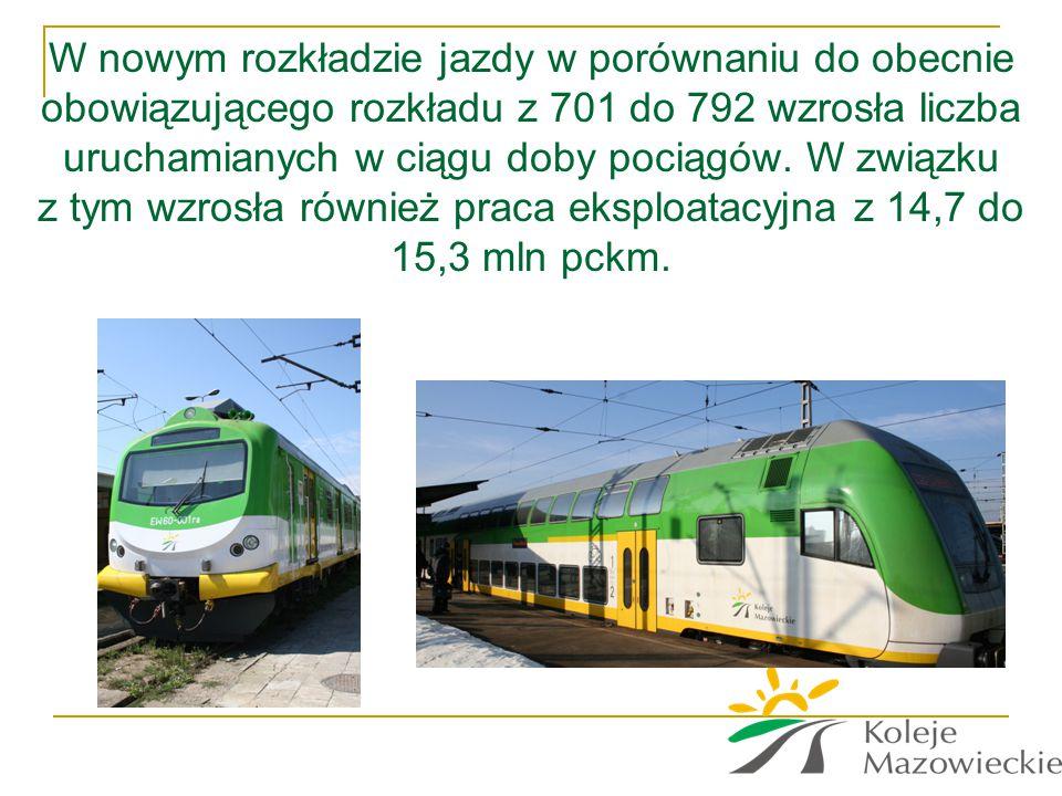 W nowym rozkładzie jazdy w porównaniu do obecnie obowiązującego rozkładu z 701 do 792 wzrosła liczba uruchamianych w ciągu doby pociągów.