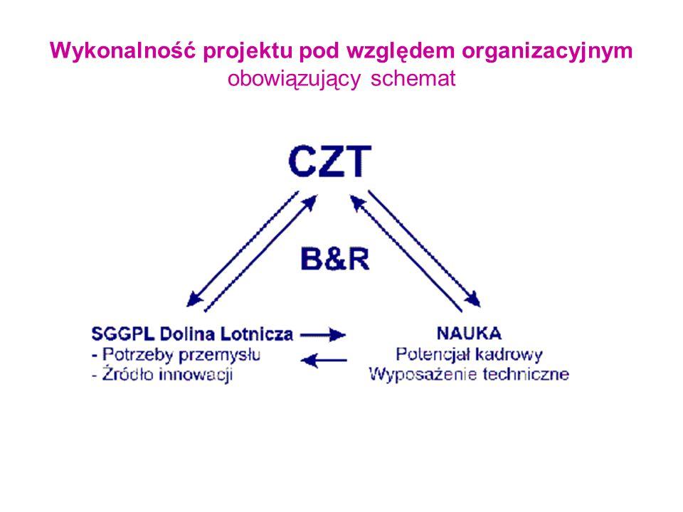 Wykonalność projektu pod względem organizacyjnym obowiązujący schemat