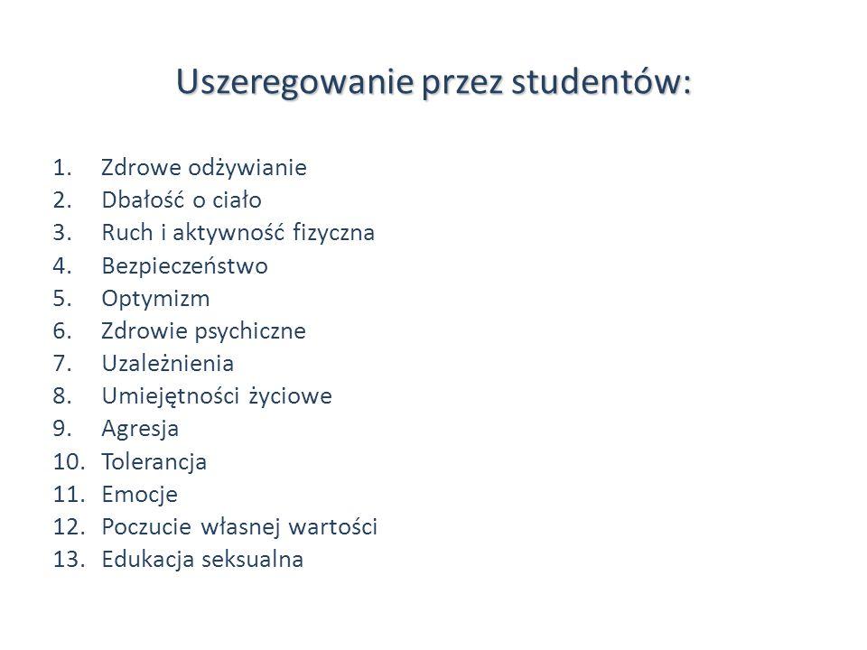 Uszeregowanie przez studentów: