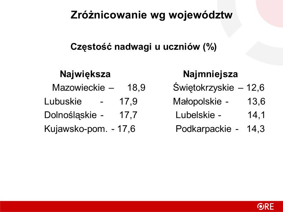 Zróżnicowanie wg województw Częstość nadwagi u uczniów (%)