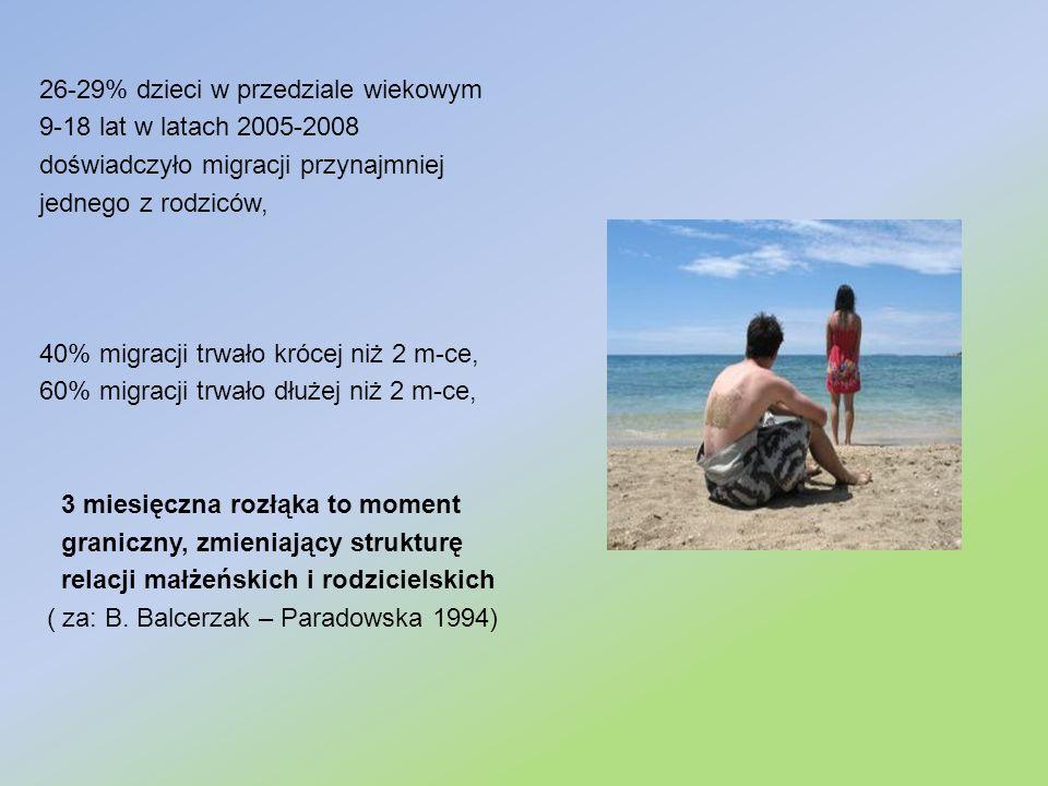 26-29% dzieci w przedziale wiekowym