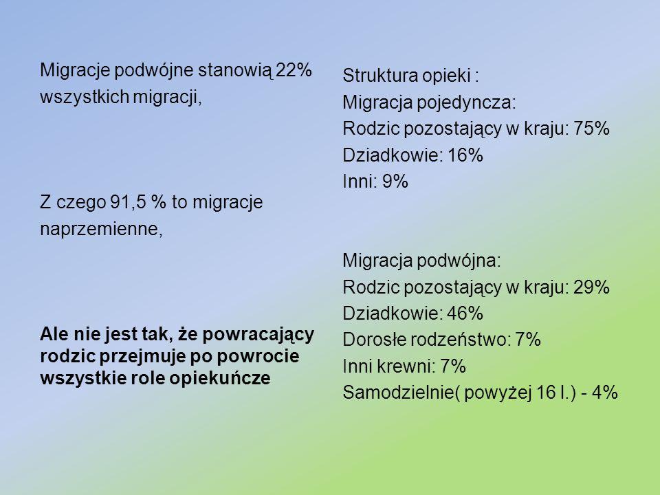 Migracje podwójne stanowią 22%