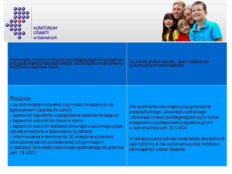 Obowiązki rodziców dziecka podlegającego obowiązkowi przygotowania przedszkolnego, obowiązkowi szkolnemu bądź obowiązkowi nauki