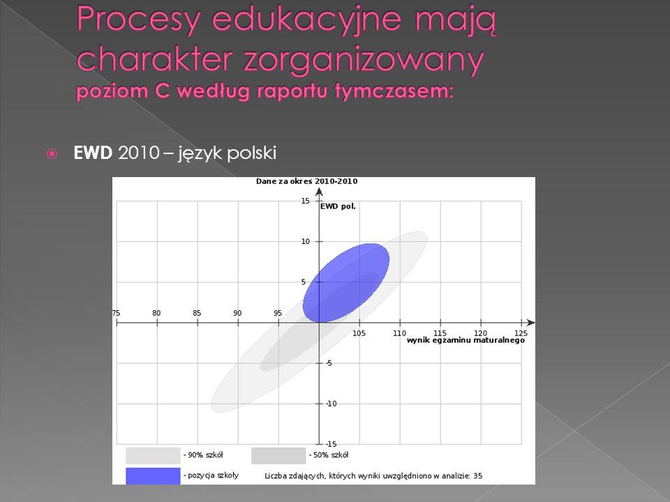Procesy edukacyjne mają charakter zorganizowany poziom C według raportu tymczasem: