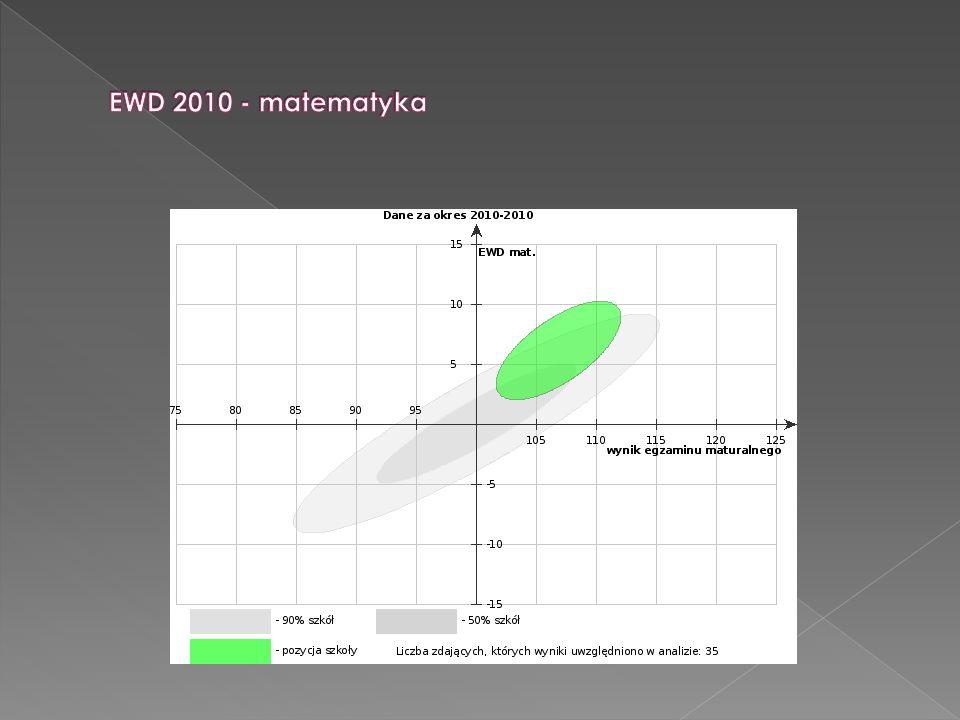 EWD 2010 - matematyka