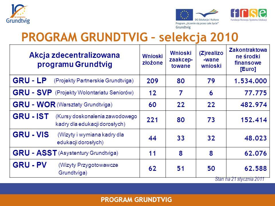 PROGRAM GRUNDTVIG – selekcja 2010