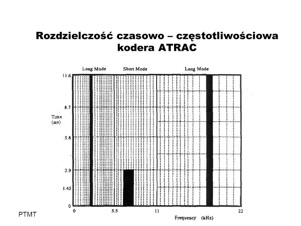 Rozdzielczość czasowo – częstotliwościowa kodera ATRAC