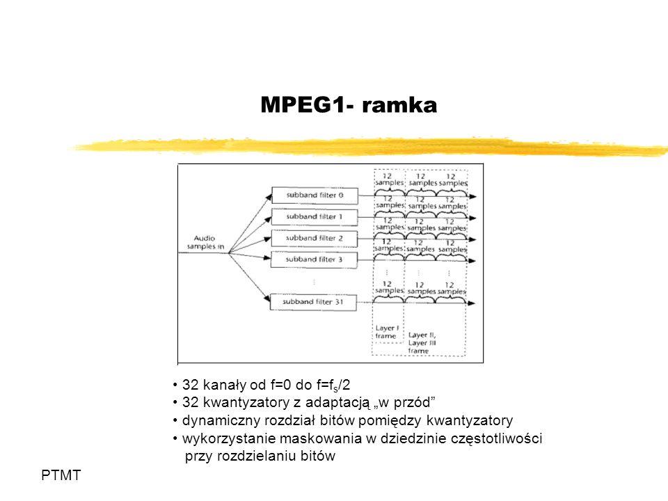 MPEG1- ramka 32 kanały od f=0 do f=fs/2