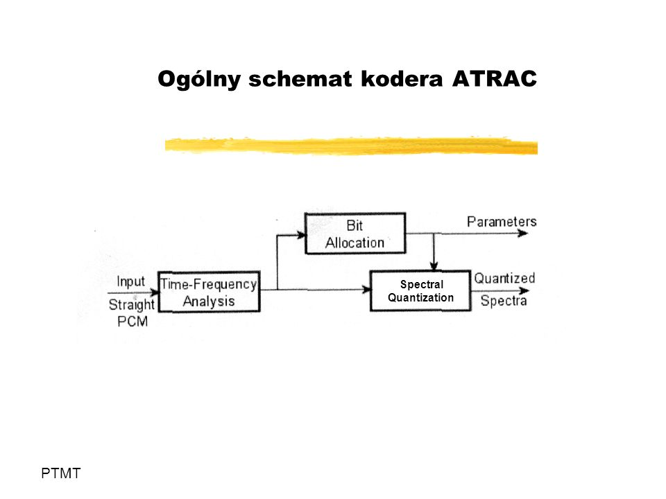 Ogólny schemat kodera ATRAC