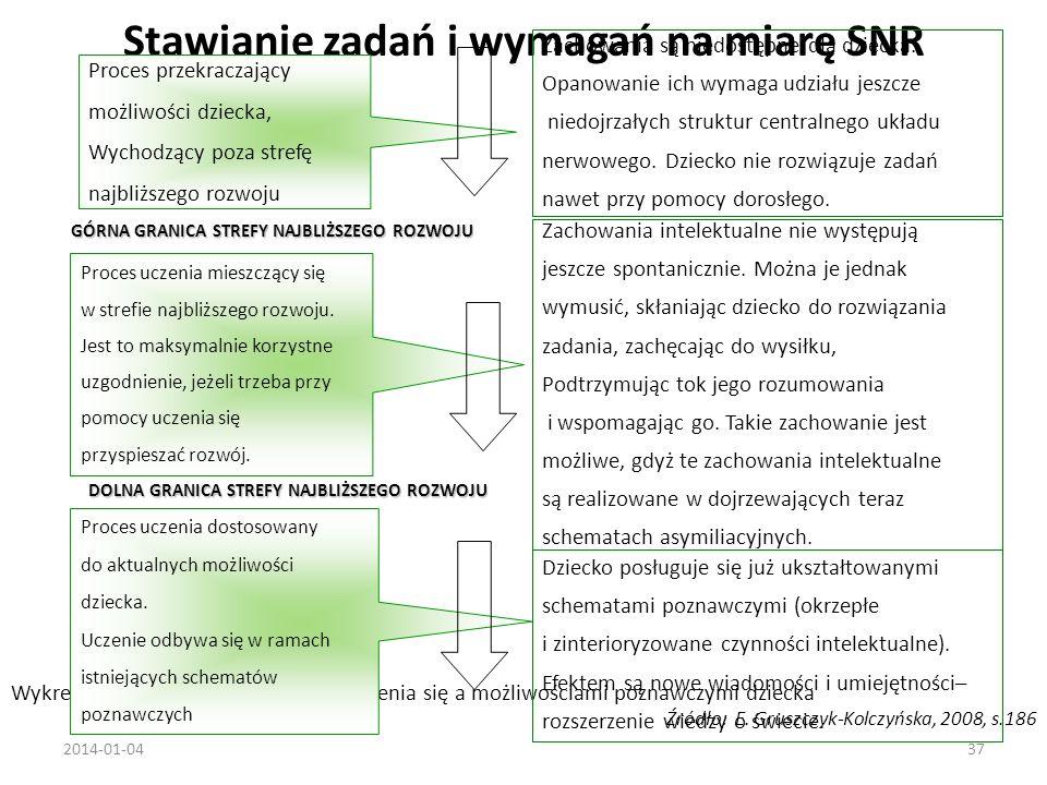 Stawianie zadań i wymagań na miarę SNR