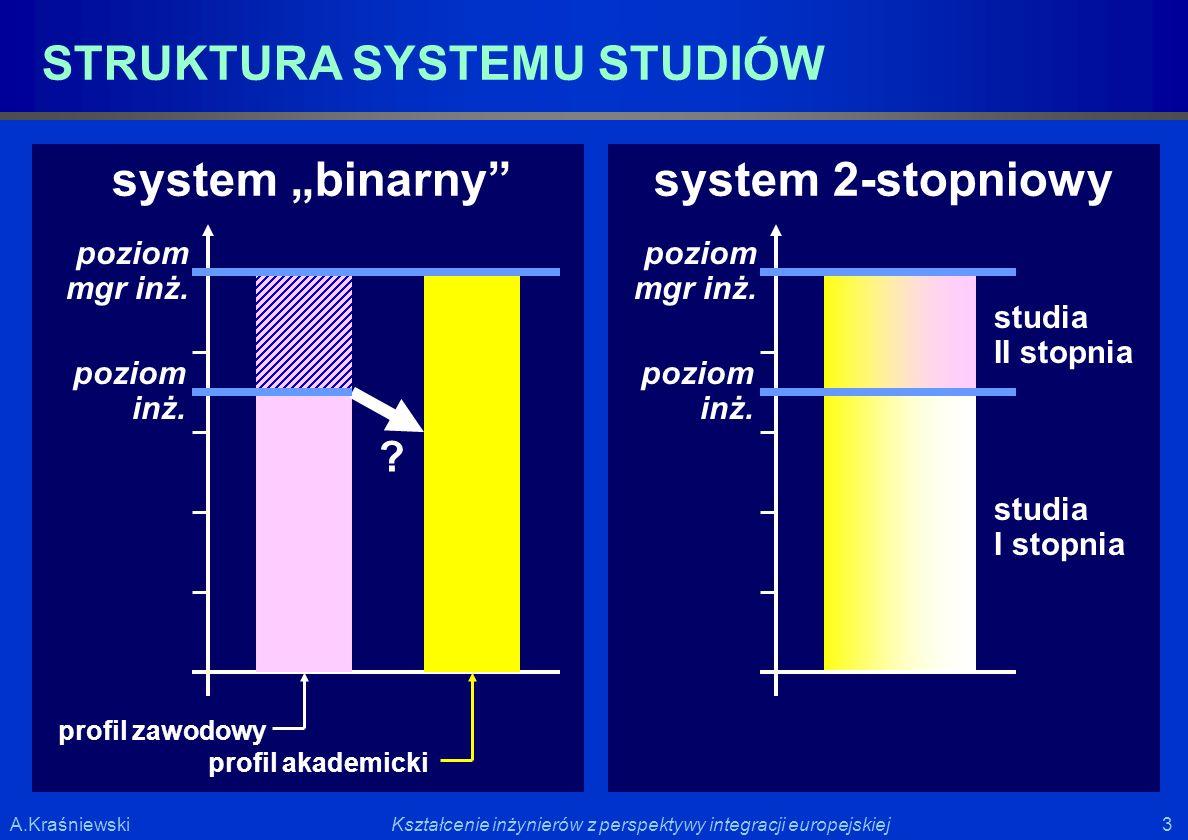 """system """"binarny system 2-stopniowy"""
