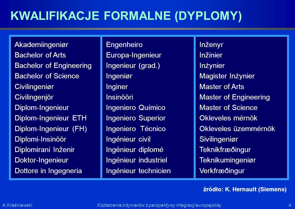 KWALIFIKACJE FORMALNE (DYPLOMY)