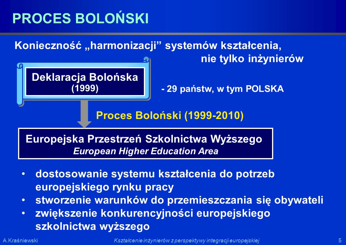 """PROCES BOLOŃSKI Konieczność """"harmonizacji systemów kształcenia,"""