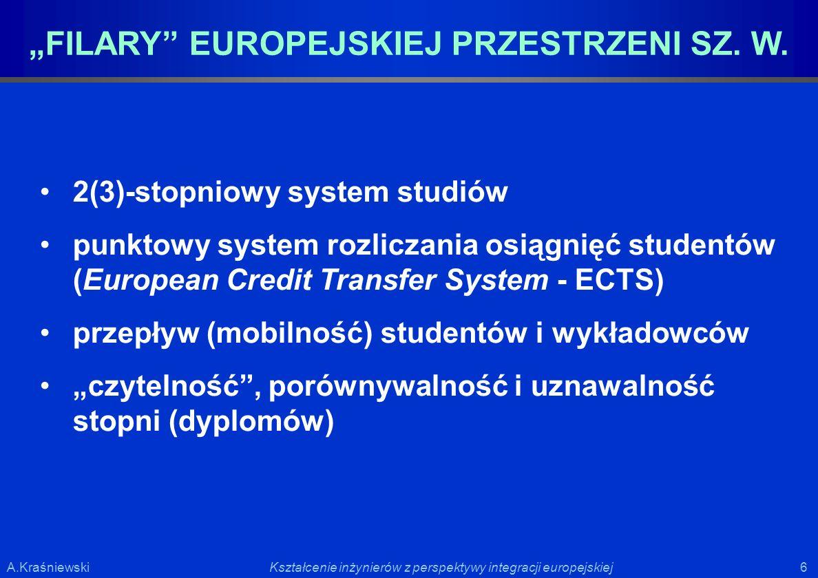 """""""FILARY EUROPEJSKIEJ PRZESTRZENI SZ. W."""