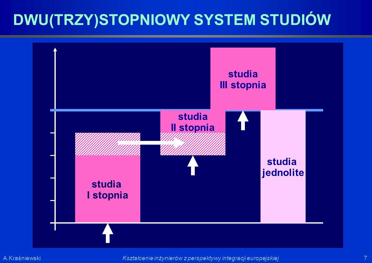 DWU(TRZY)STOPNIOWY SYSTEM STUDIÓW