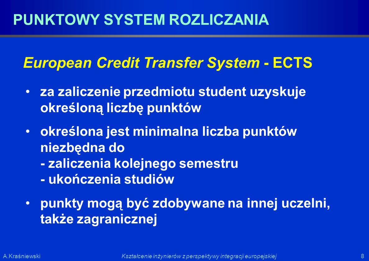PUNKTOWY SYSTEM ROZLICZANIA