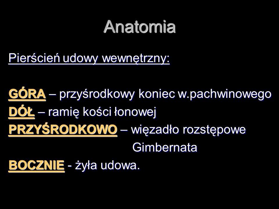 Anatomia Pierścień udowy wewnętrzny: