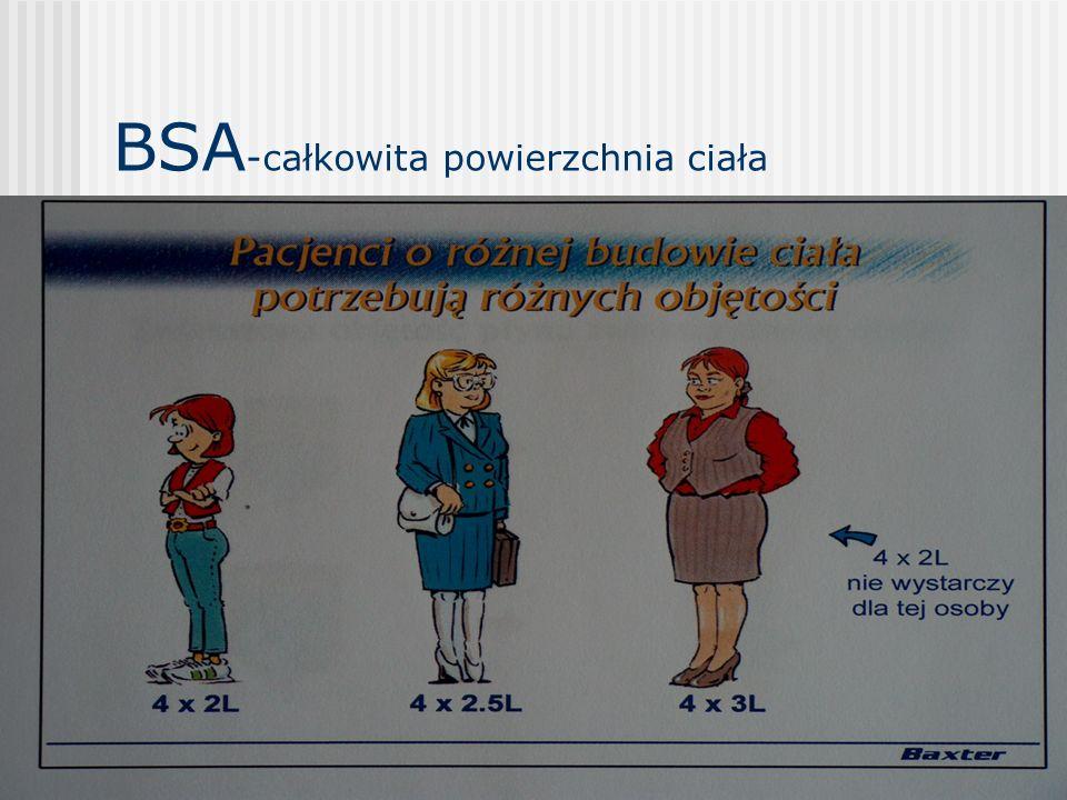 BSA-całkowita powierzchnia ciała