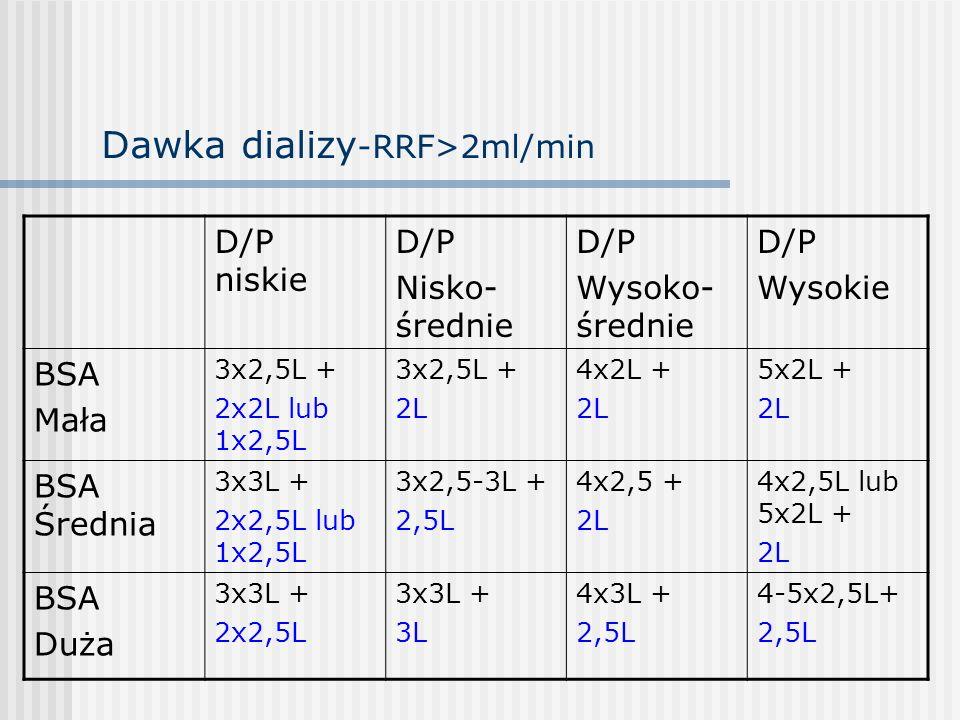 Dawka dializy-RRF>2ml/min