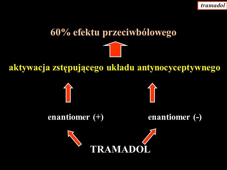 60% efektu przeciwbólowego
