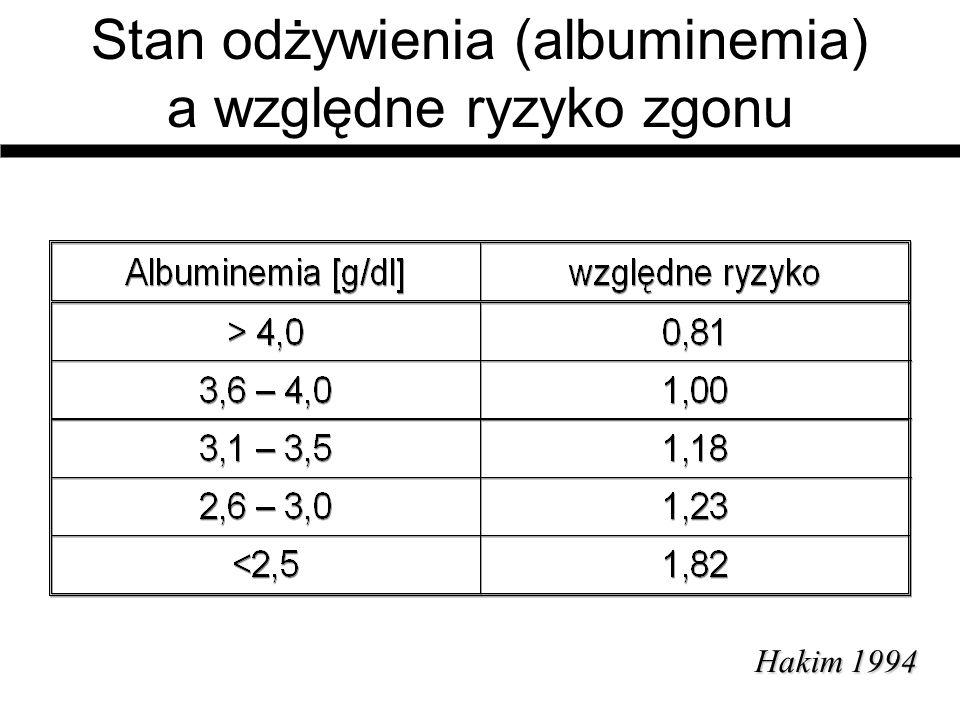 Stan odżywienia (albuminemia) a względne ryzyko zgonu