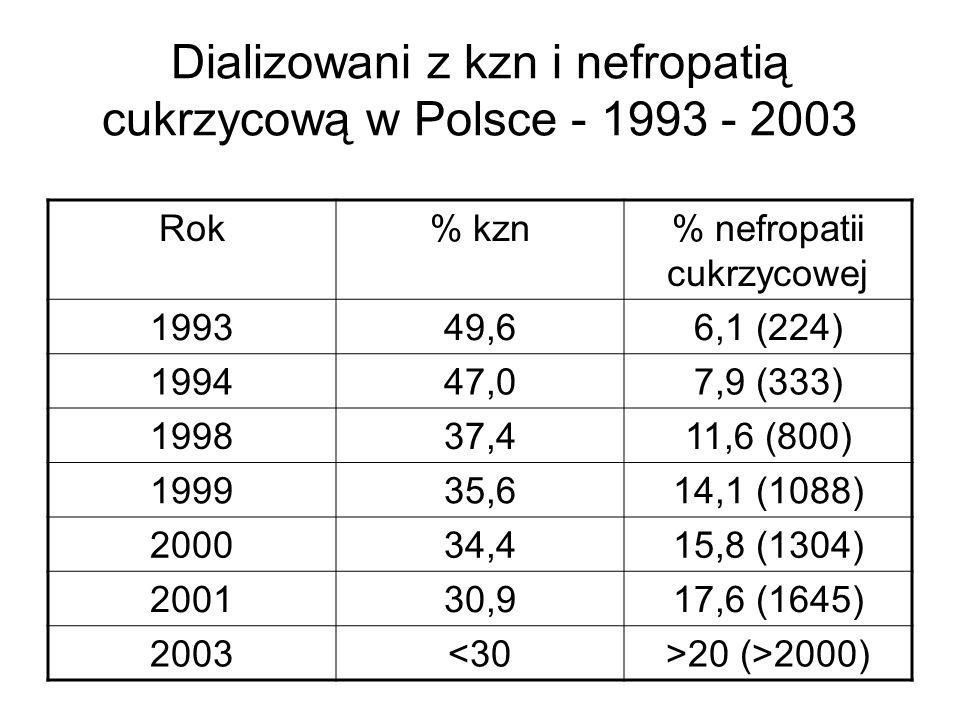 Dializowani z kzn i nefropatią cukrzycową w Polsce - 1993 - 2003