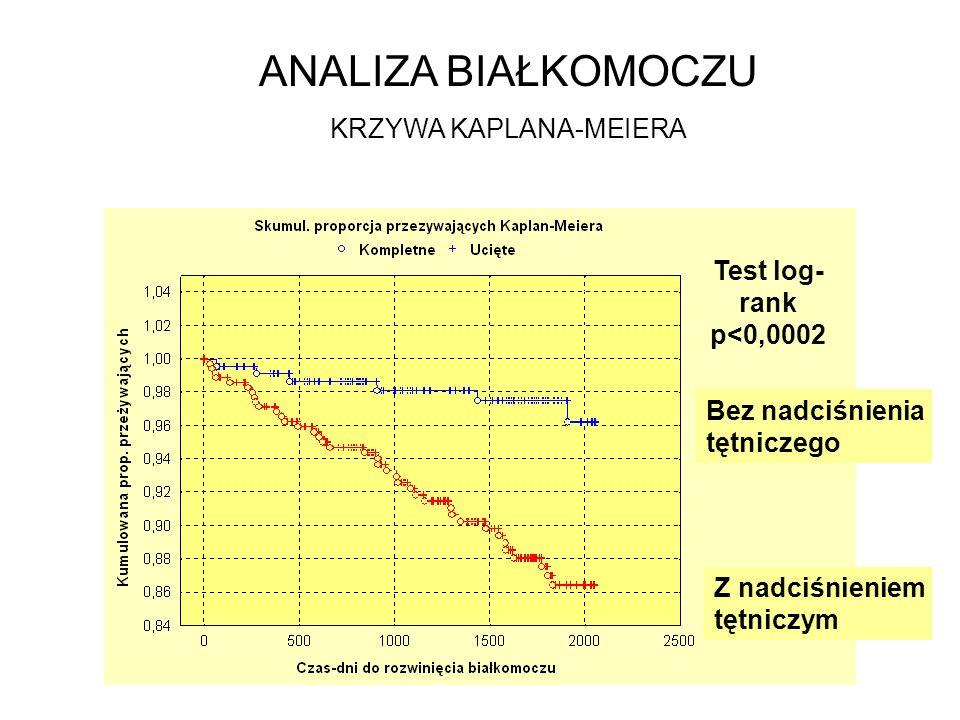 KRZYWA KAPLANA-MEIERA