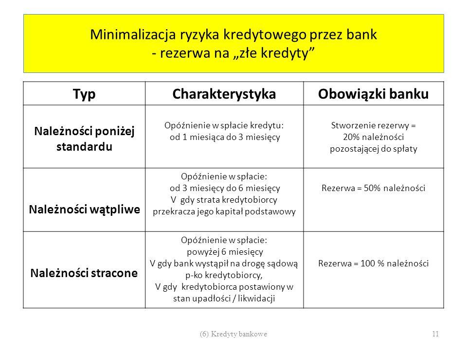 """Minimalizacja ryzyka kredytowego przez bank - rezerwa na """"złe kredyty"""