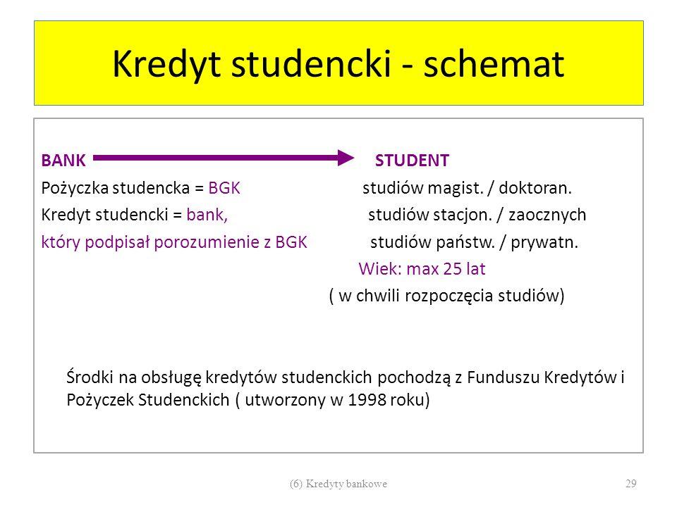 Kredyt studencki - schemat