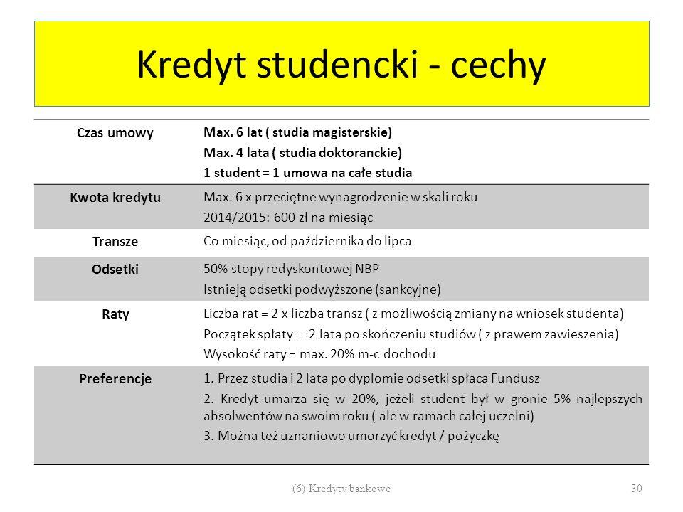 Kredyt studencki - cechy