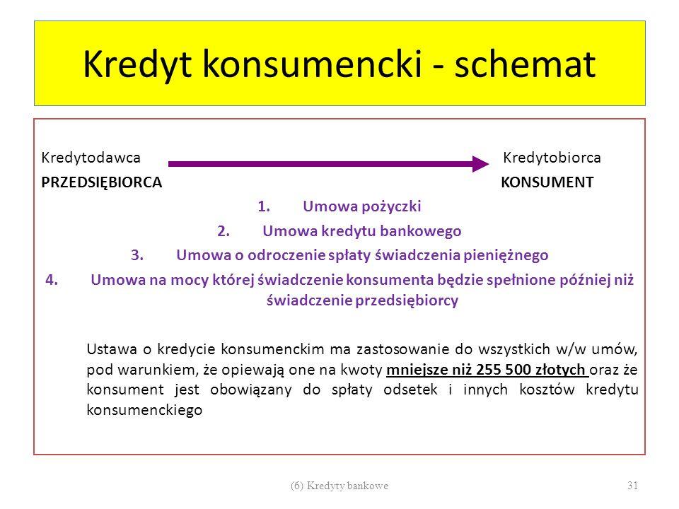 Kredyt konsumencki - schemat