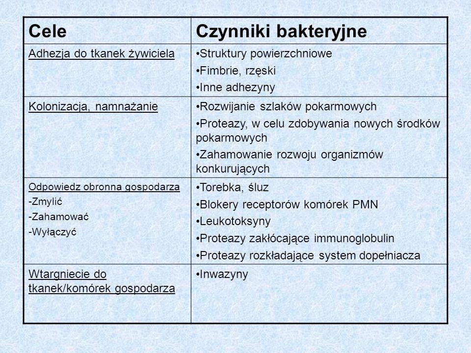 Cele Czynniki bakteryjne Adhezja do tkanek żywiciela