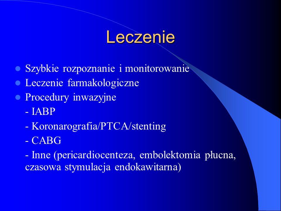 Leczenie Szybkie rozpoznanie i monitorowanie Leczenie farmakologiczne