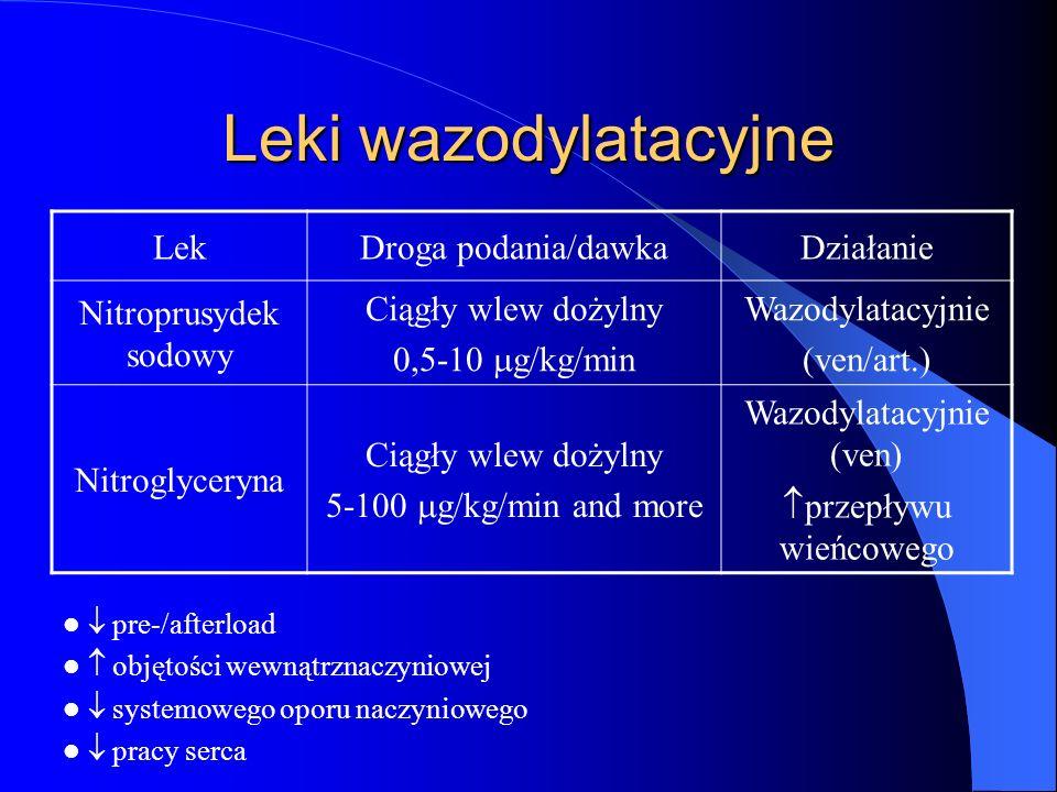 Leki wazodylatacyjne Lek Droga podania/dawka Działanie