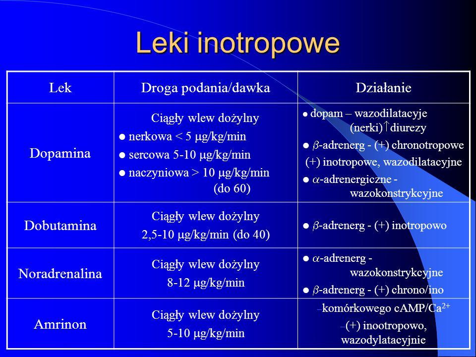 (+) inootropowo, wazodylatacyjnie