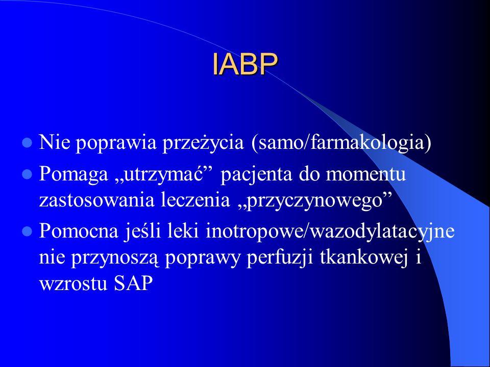 IABP Nie poprawia przeżycia (samo/farmakologia)