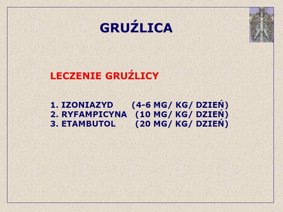GRUŹLICA LECZENIE GRUŹLICY 1. IZONIAZYD (4-6 MG/ KG/ DZIEŃ)